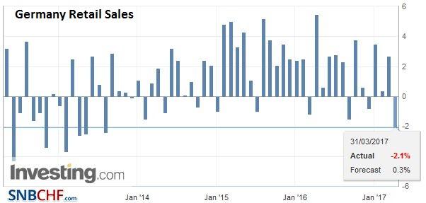Germany Retail Sales YoY, February 2017