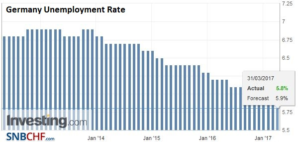 Germany Unemployment Rate, March 2017
