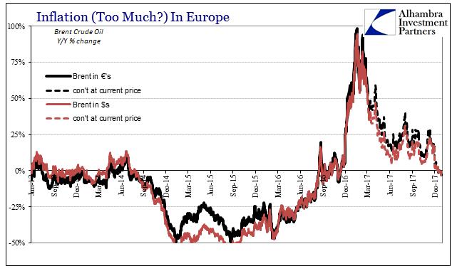 Eurozone Consumer Price Inflation 2013-2016