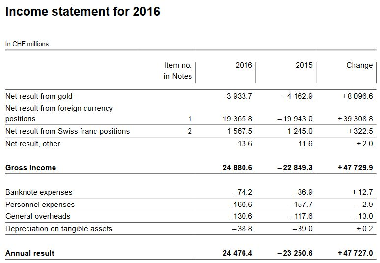 Income statement for 2016