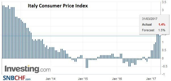 Italy Consumer Price Index (CPI) YoY, March 2017