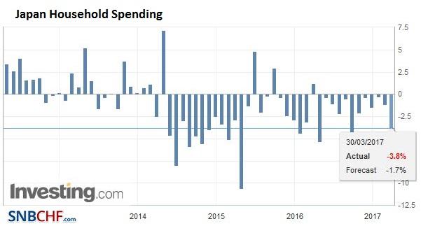 Japan Household Spending YoY, February 2017