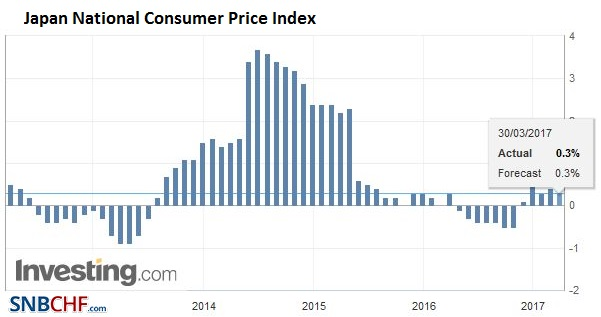 Japan National Consumer Price Index (CPI) YoY, February 2017