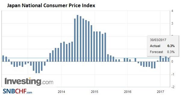 Japan National Consumer Price Index (CPI) YoY, February 2017