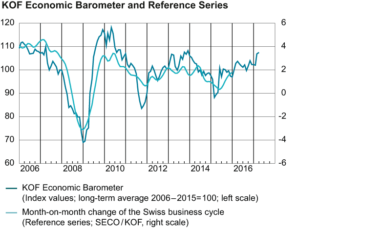 KOF Economic Barometer and Reference Series, February 2017
