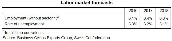 Labor market forecasts