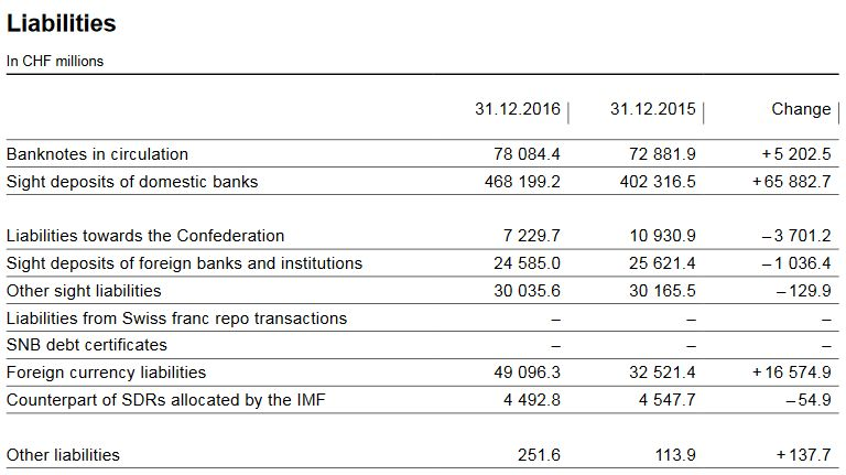 SNB Liabilities and Sight Deposits, 2016