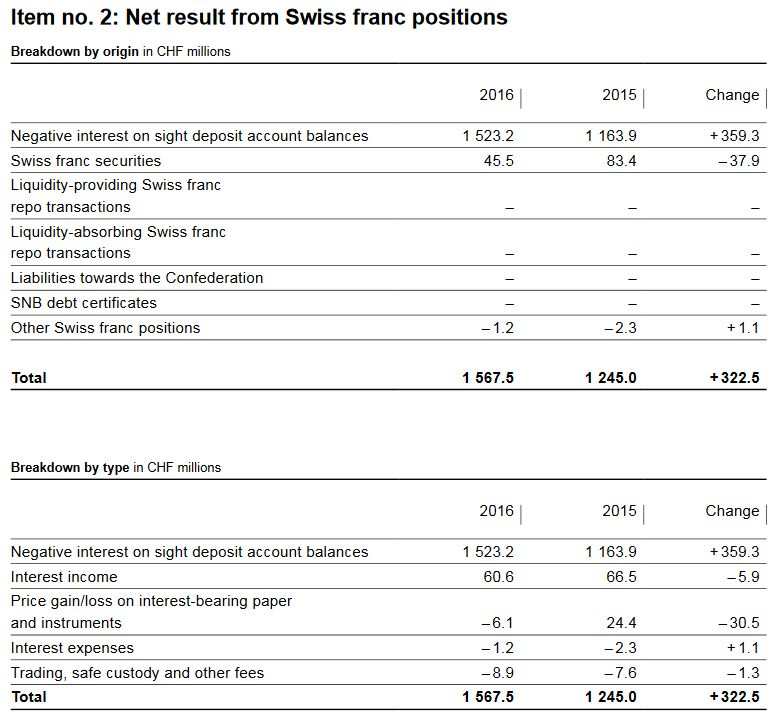 SNB Results for Swiss Franc Positions, 2016