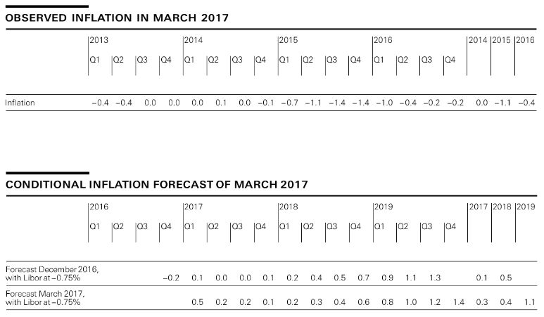 Observed Inflation, March 2017