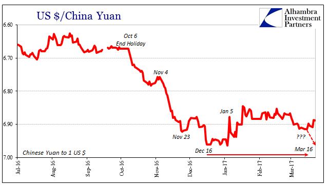 US Dollar / China Yuan 2016-2017