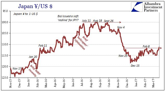 Japan Yen / US Dollar