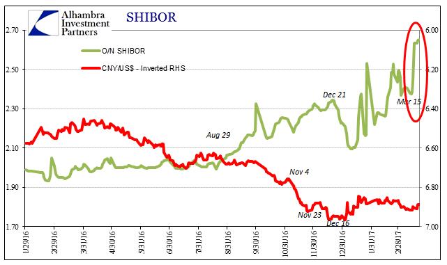 SHIBOR 2016-2017