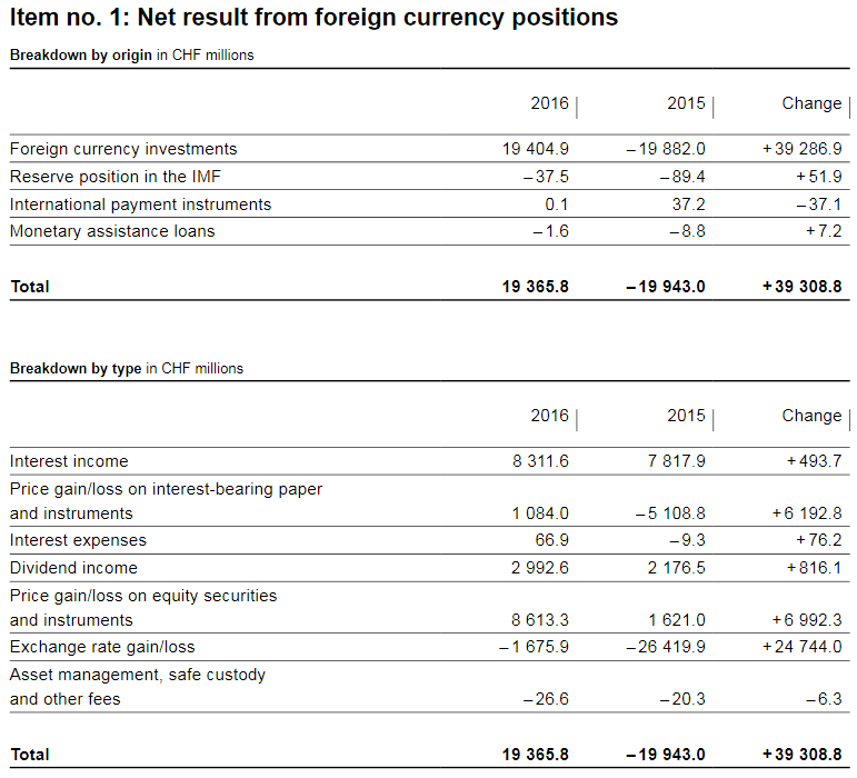 SNB Result for Swiss Franc Positions, 2016