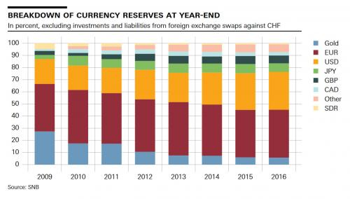 Currency Reserves Year-End, 2009 - 2017