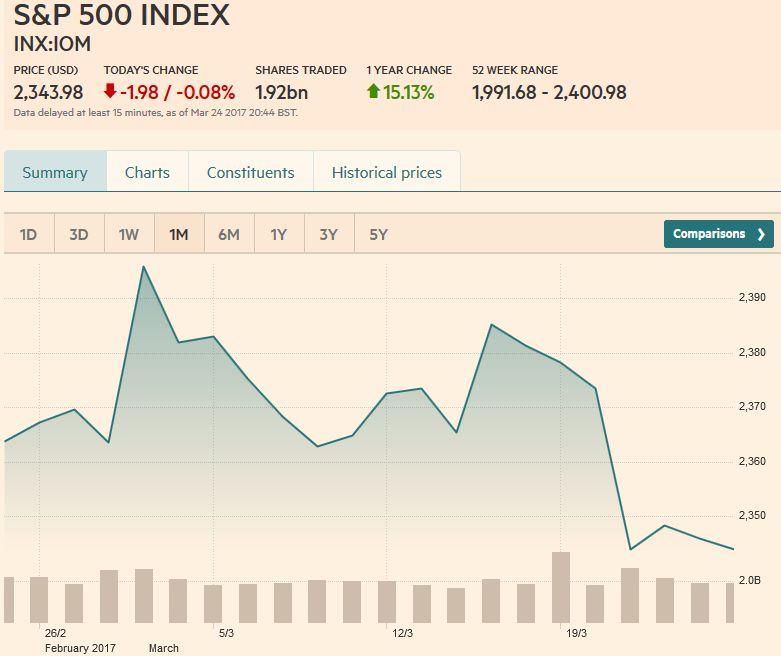 S&P 500 Index, March 25