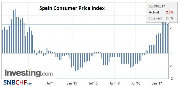 Spain Consumer Price Index (CPI) YoY, March 2017
