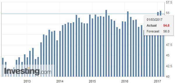 Spain Manufacturing PMI, February 2017