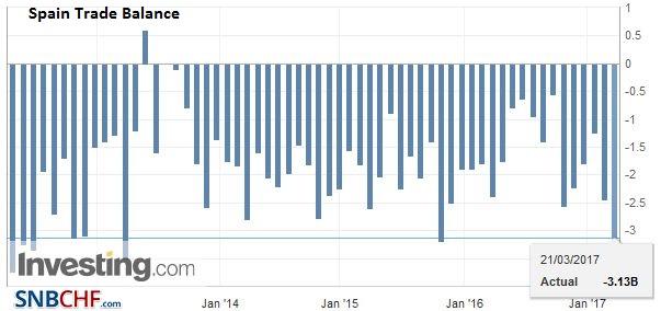 Spain Trade Balance, February 2017