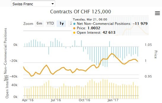 Speculative Positions Commitments of traders Swiss Franc 27 Mar