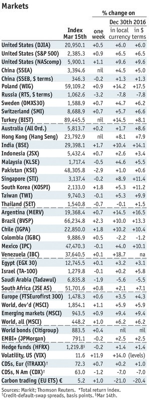 Stock Markets Emerging Markets, March 18