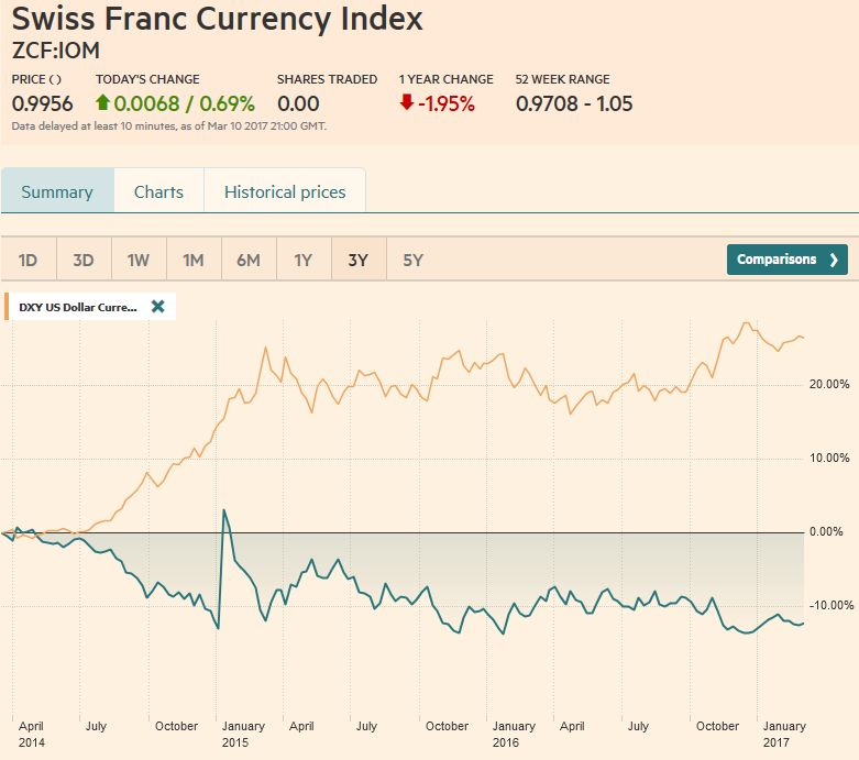 Swiss Franc Currency Index (3 years), March 11