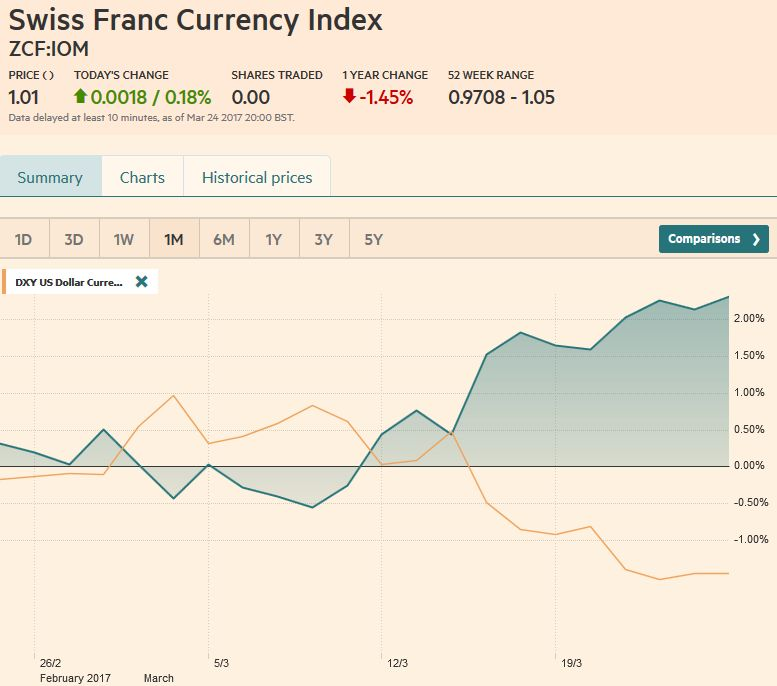 Swiss Franc Index Trade-weighted index Swiss Franc, 1m
