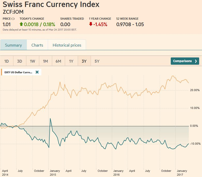 Swiss Franc Currency Index (3 years), March 25