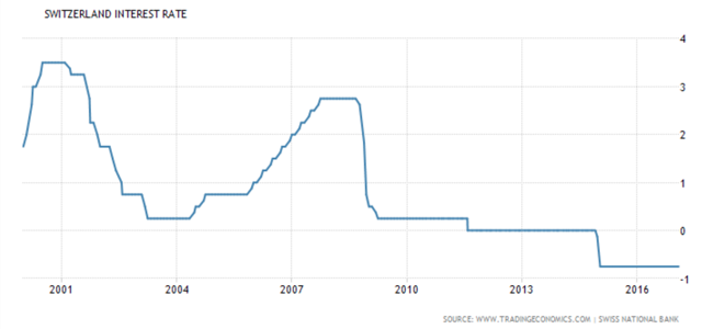 Switzerland Interest Rate 2001-2016