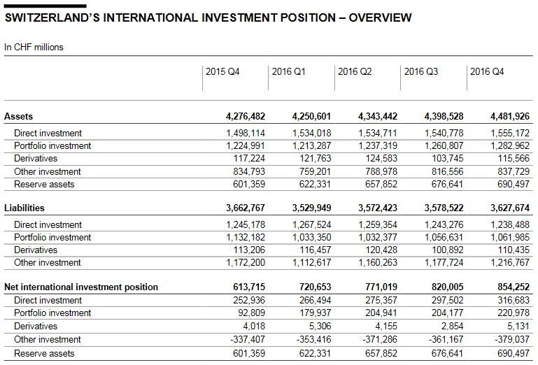 Switzerland International Investment Position