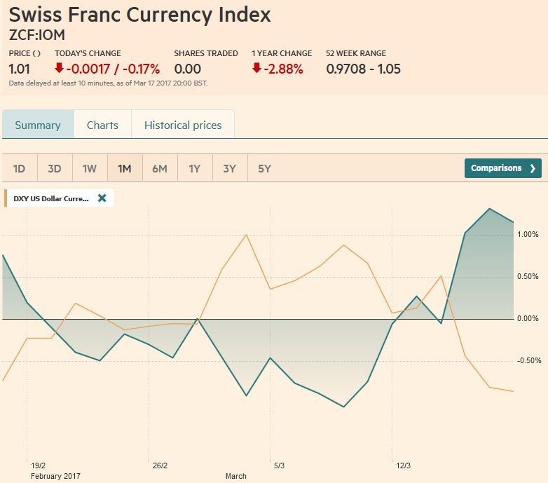 Trade-weighted index Swiss Franc, March 18