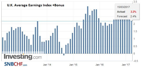 U.K. Average Earnings Index +Bonus, February 2017