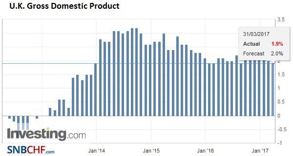U.K. Gross Domestic Product (GDP) YoY, Q4/2016