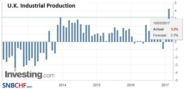 U.K. Industrial Production YoY, February 2017