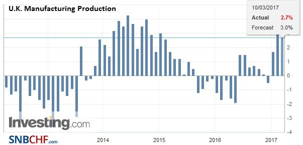 U.K. Manufacturing Production YoY, February 2017