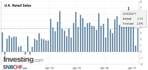 U.K. Retail Sales YoY, February 2017