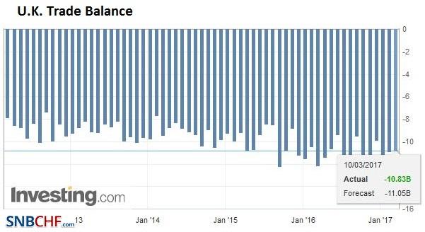 U.K. Trade Balance, February 2017