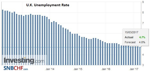 U.K. Unemployment Rate, February 2017