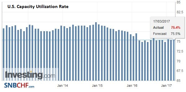 U.S. Capacity Utilization Rate, February 2017