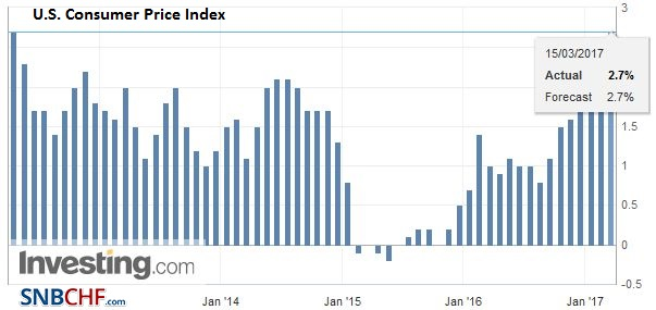U.S. Consumer Price Index (CPI) YoY, February 2017