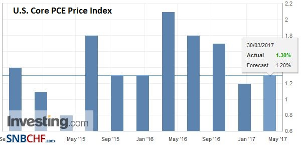 U.S. Core PCE Price Index, February 2017