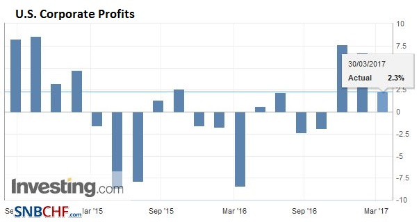 U.S. Corporate Profits, Q4 2016