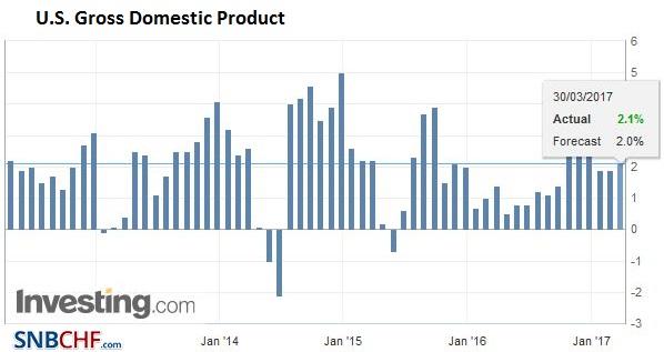 U.S. Gross Domestic Product (GDP) QoQ, Q4 2016