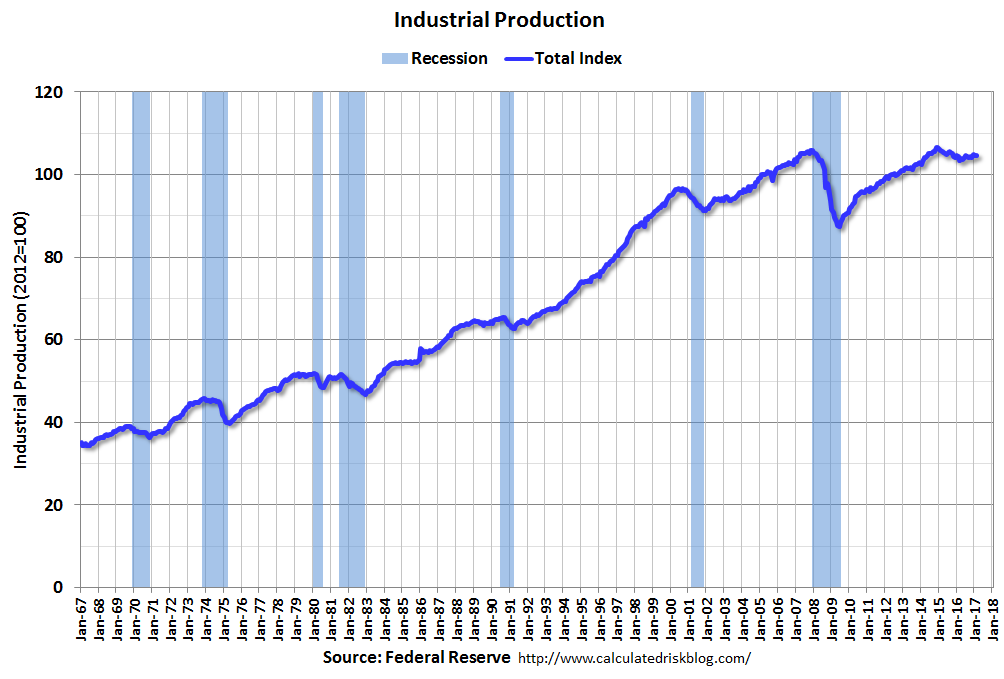 U.S. Industrial Production, February 2017