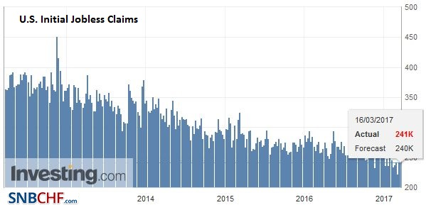 U.S. Initial Jobless Claims, February 2017