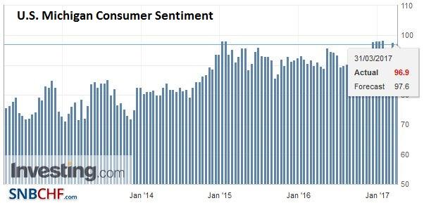 U.S. Michigan Consumer Sentiment, March 2017