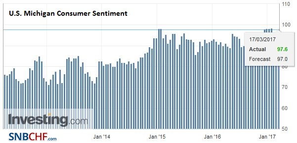 U.S. Michigan Consumer Sentiment, February 2017