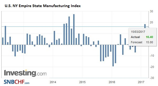 U.S. NY Empire State Manufacturing Index, February 2017