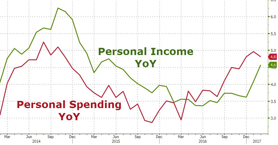 U.S. Personal Income/Spending, February 2017