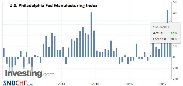 U.S. Philadelphia Fed Manufacturing Index, February 2017