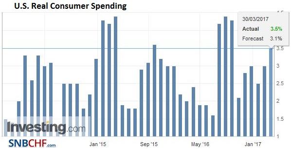 U.S. Real Consumer Spending, Q4/2016